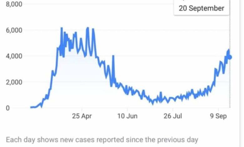 فيروس كورونا: موجة ثانية تجتاح أوروبا التي تحاول الاستعداد والعلماء يؤكدون أن الفيروس لم يضعف