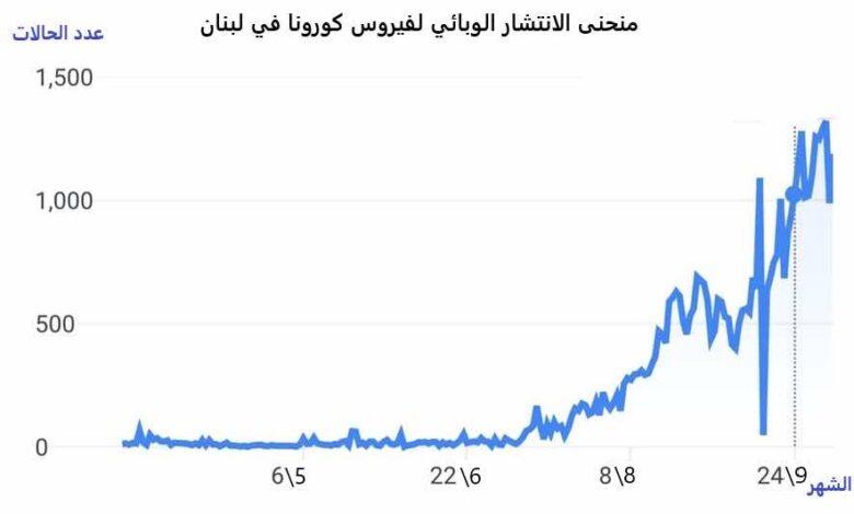 منحنى الانتشار الوبائي في لبنان