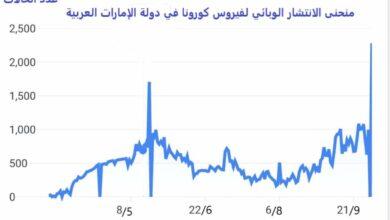 فيروس كورونا: الإمارات تتخطى 100,000 إصابة بعد تزايد يومي طيلة الشهرين الماضيين