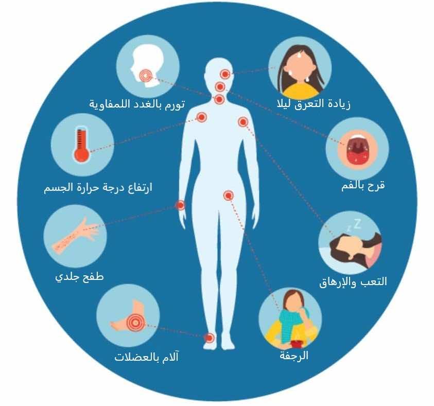 ما هي اعراض الاصابة ب بفيروس نقص المناعة البشري و الايدز؟