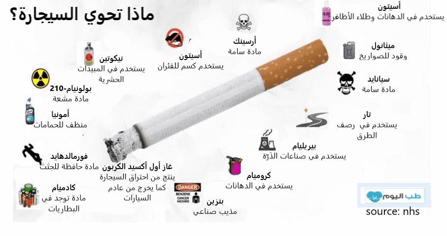 ماذا تحوي السيجارة؟