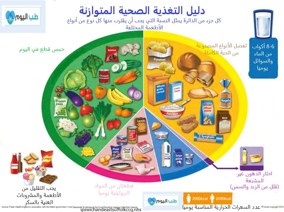 دليل التغذية الصحية المتوازنة