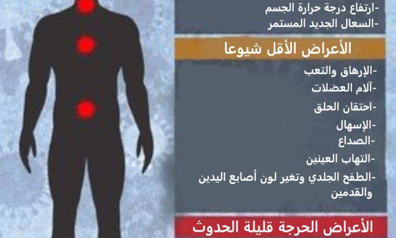 اعراض كورونا