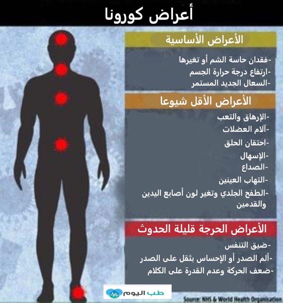 أعراض عدوى كوفيد-19 بحسب التوصيات البريطانية..
