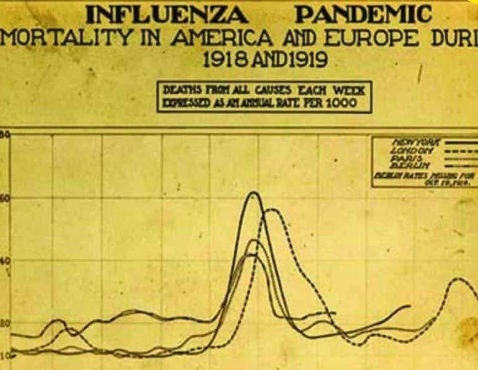 موجات وباء الإنفلونزا الإسبانية