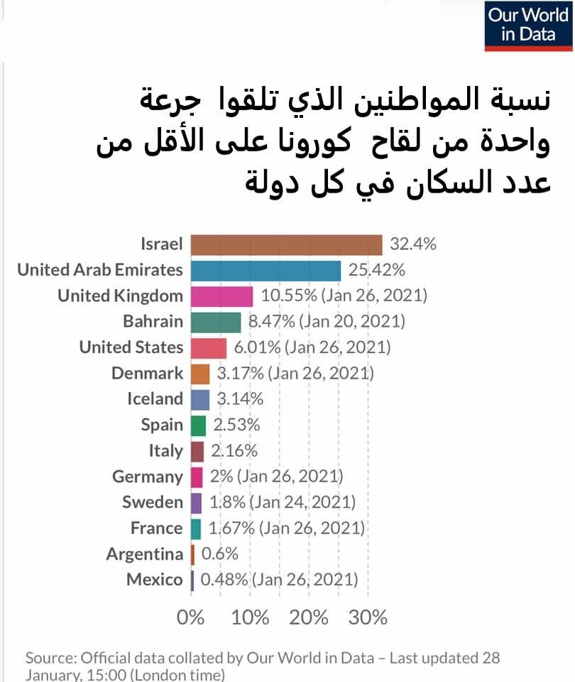 نسبة المواطنين الذين تلقوا جرعة واحدة من لقاح كورونا على الأقل من عدد السكان في كل دولة