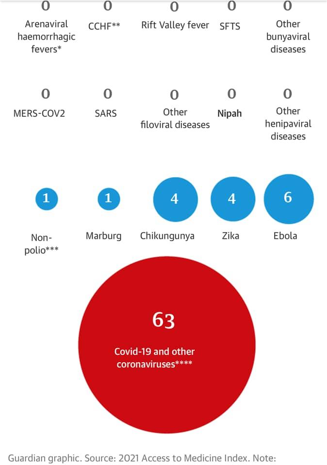 فيروس نيباه ضمن ال 16 ميكروبات المحتمل تسببهم بأوبئة
