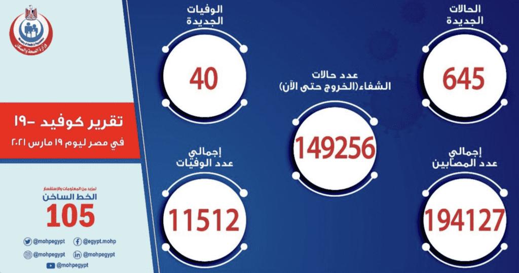 كوفيد-19 | الوضع الوبائي في مصر - تقرير وزارة الصحة المصرية - وزارة الصحة