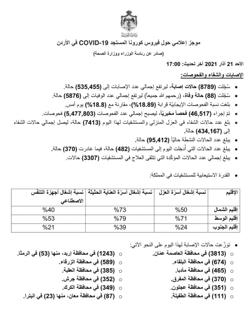 البيان الصادر عن رئاسة الوزراء و وزراة الصحة الأردنية بخصوص حالات فيروس كورونا (كوفيد-19)