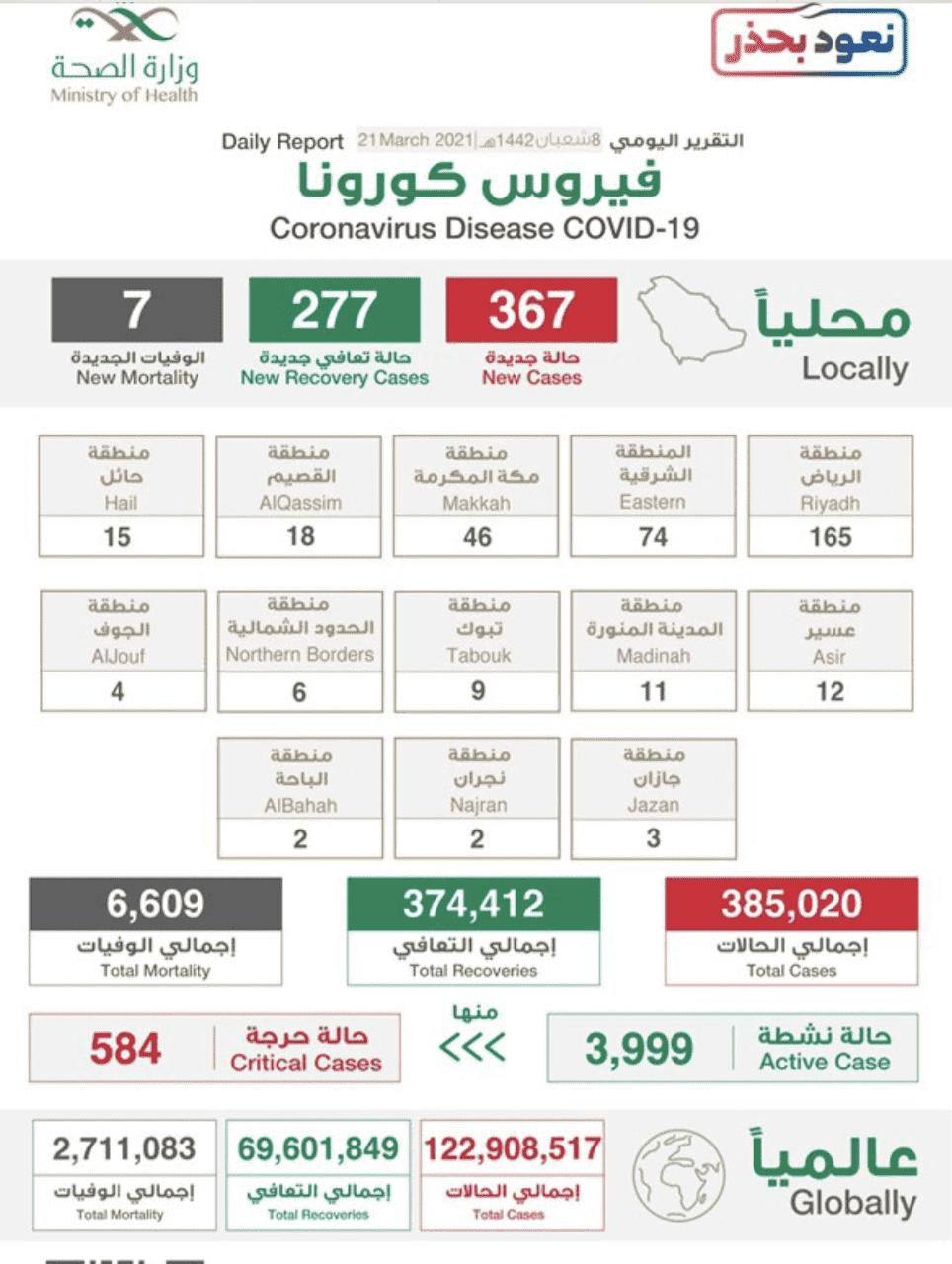 البيان الصادر عن وزراة الصحة السعودية بخصوص حالات فيروس كورونا (عدوى كوفيد-19