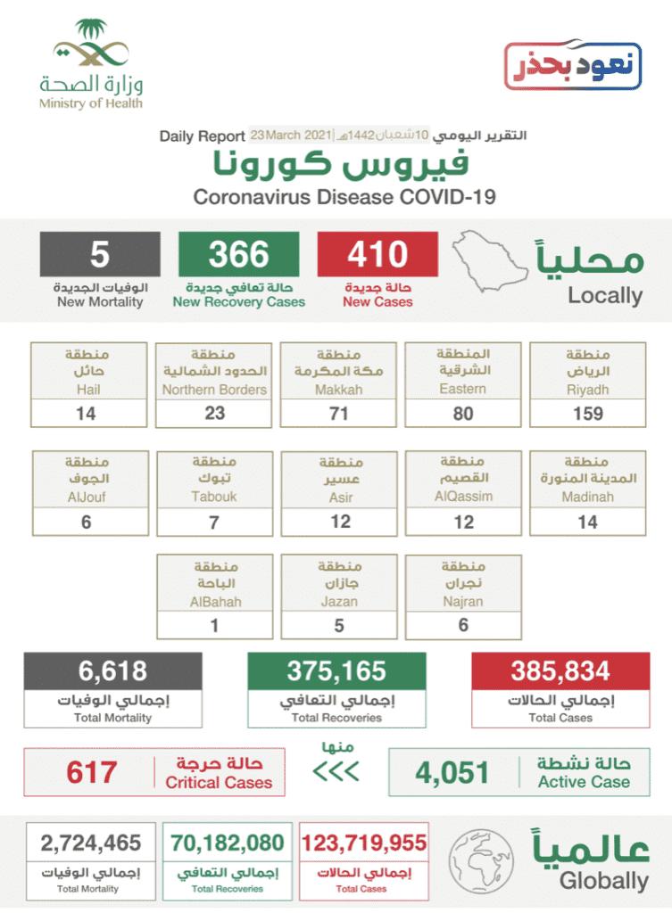 البيان الصادر عن وزراة الصحة السعودية بخصوص حالات فيروس كورونا (عدوى كوفيد-19 @SaudiMOH twitter