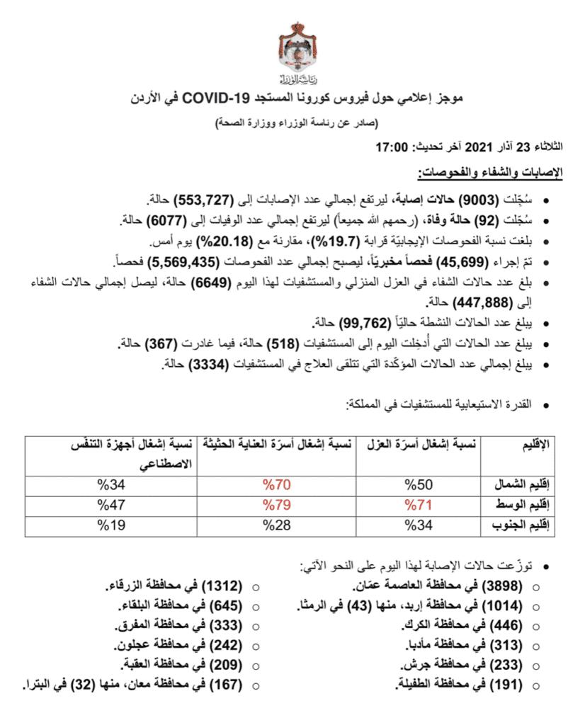 البيان الصادر عن رئاسة الوزراء و وزراة الصحة الأردنية بخصوص حالات فيروس كورونا (كوفيد-19) @PrimeMinistry الحساب الرسمي لرئاسة الوزراء في المملكة – twitter
