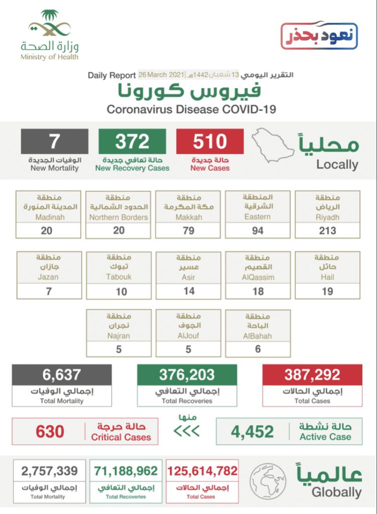 البيان الصادر عن وزراة الصحة السعودية بخصوص حالات فيروس كورونا (عدوى كوفيد-19 @SaudiMOH