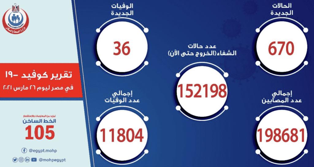 البيان الرسمي ل وزارة الصحة المصرية بخصوص الوضع الوبائي لفيروس كورونا في مصر