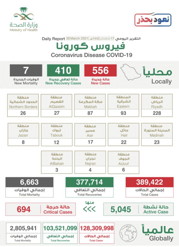 لبيان الصادر عن وزراة الصحة السعودية بخصوص حالات فيروس كورونا (عدوى كوفيد-19)  @SaudiMOH  twitter