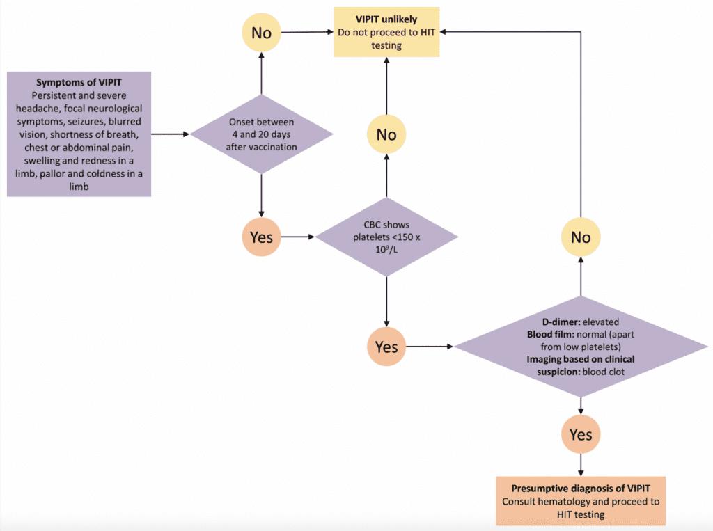 مخطط اتخاذ القرار التشخيصي والعلاجي عند اشتباه حالة الجلطات مع السيولة (VIPIT)بعد حقن لقاح استرازينيكا