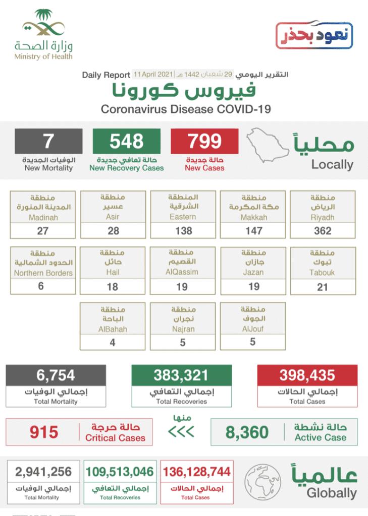 البيان الصادر عن وزراة الصحة السعودية بخصوص حالات فيروس كورونا (عدوى كوفيد-19)  @SaudiMOH  twitter
