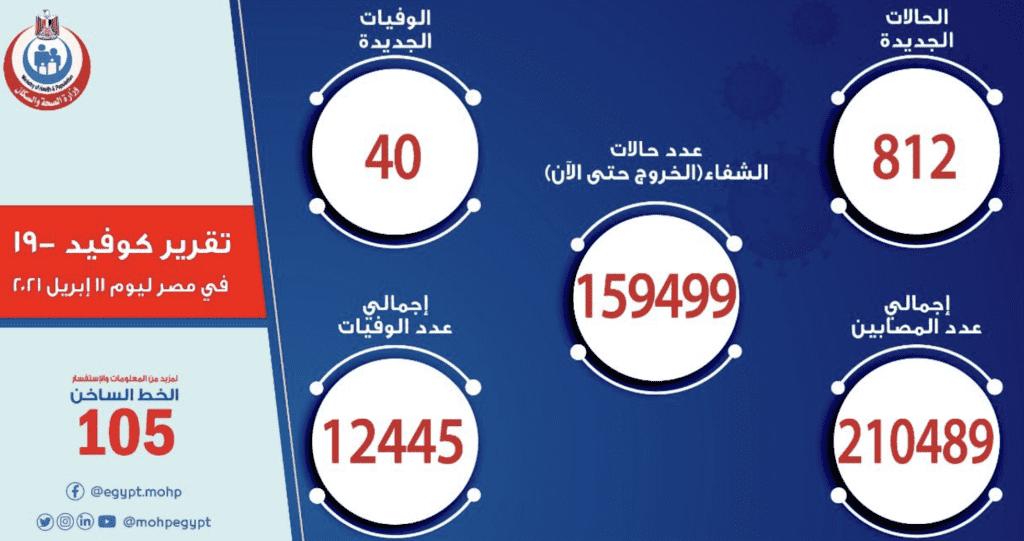 البيان الرسمي ل وزارة الصحة المصرية بخصوص الوضع الوبائي لفيروس كورونا في مصر  وزارة الصحة والسكان المصرية  @mohpegypt  twitter