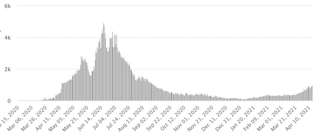 منحنى كورونا في المملكة – فيروس كورونا – وزارة الصحة  worldmeters