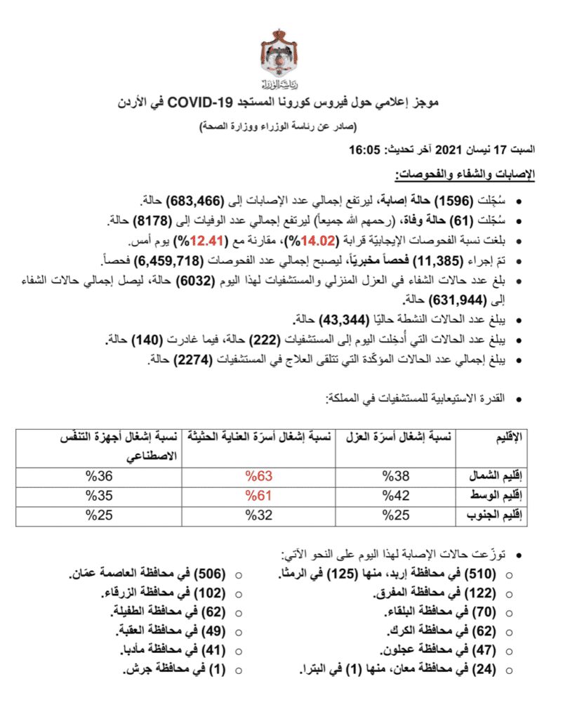 البيان الصادر عن رئاسة الوزراء و وزراة الصحة الأردنية بخصوص حالات فيروس كورونا (كوفيد-19) الحساب الرسمي لرئاسة الوزراء في المملكة – twitter  @PrimeMinistry