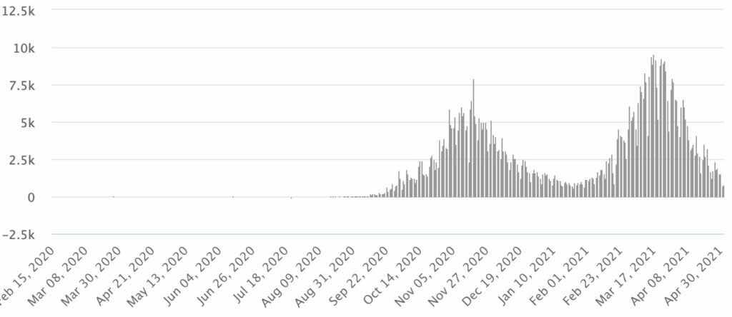 منحنى كورونا في المملكة – فيروس كورونا – الأردن – وزارة الصحة worldmeters